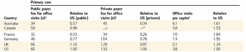 Do U S  Physicians Make Too Much Money? - PeterUbel