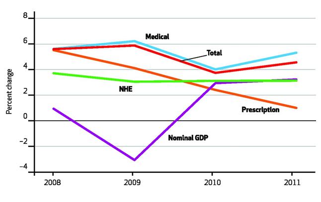 hc spending chart