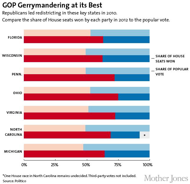 GOP gerrymandering