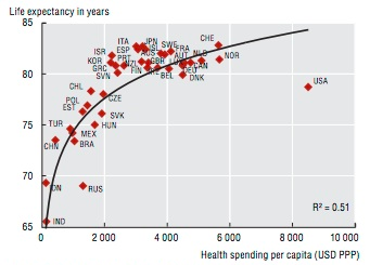 health spending v life expectancy