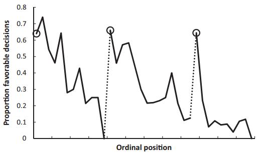 Danziger, Levav & Avnaim-Pesso (2011) Extraneous factors in judicial decisions.