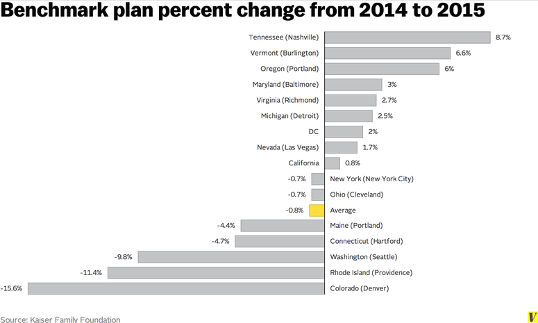 Benchmark plan percentage change 2014-2015