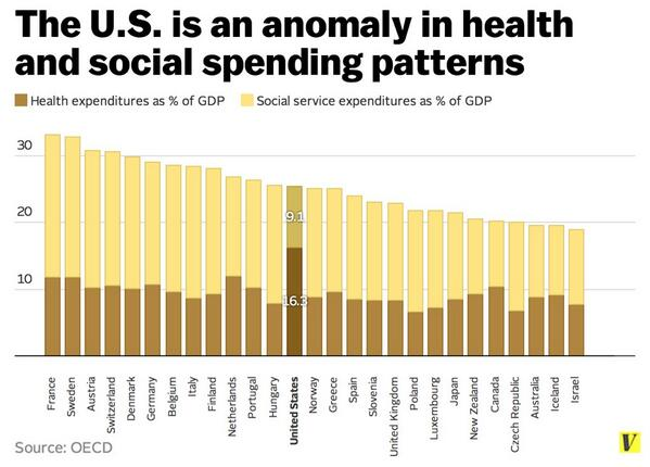 Healthcare-vs-Other-Social-Spending.jpg