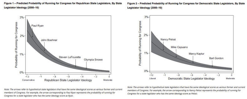 Predicted Probability Running for Congress