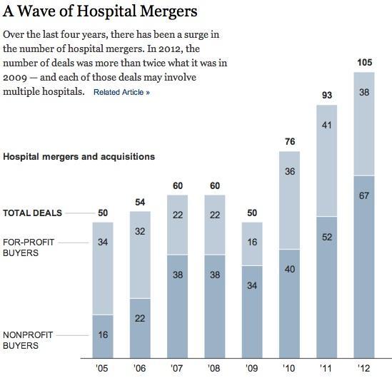 Mega Hospitals Mergers