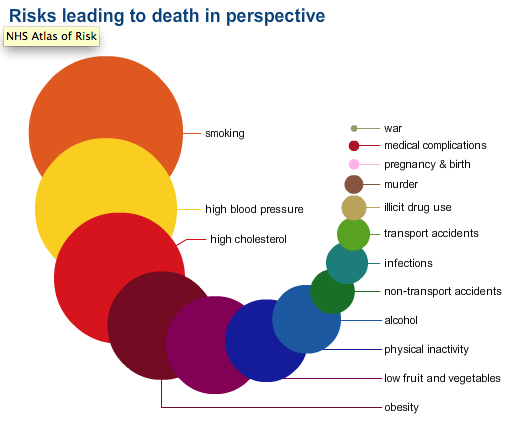 Picture Putting Risks into Perspective