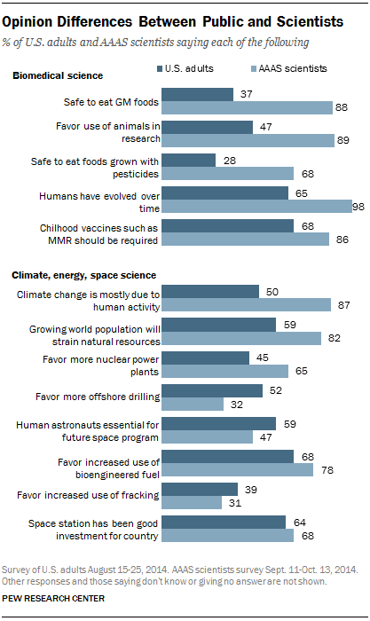 How Do Scientists' Beliefs Differ from Those of Laypeople