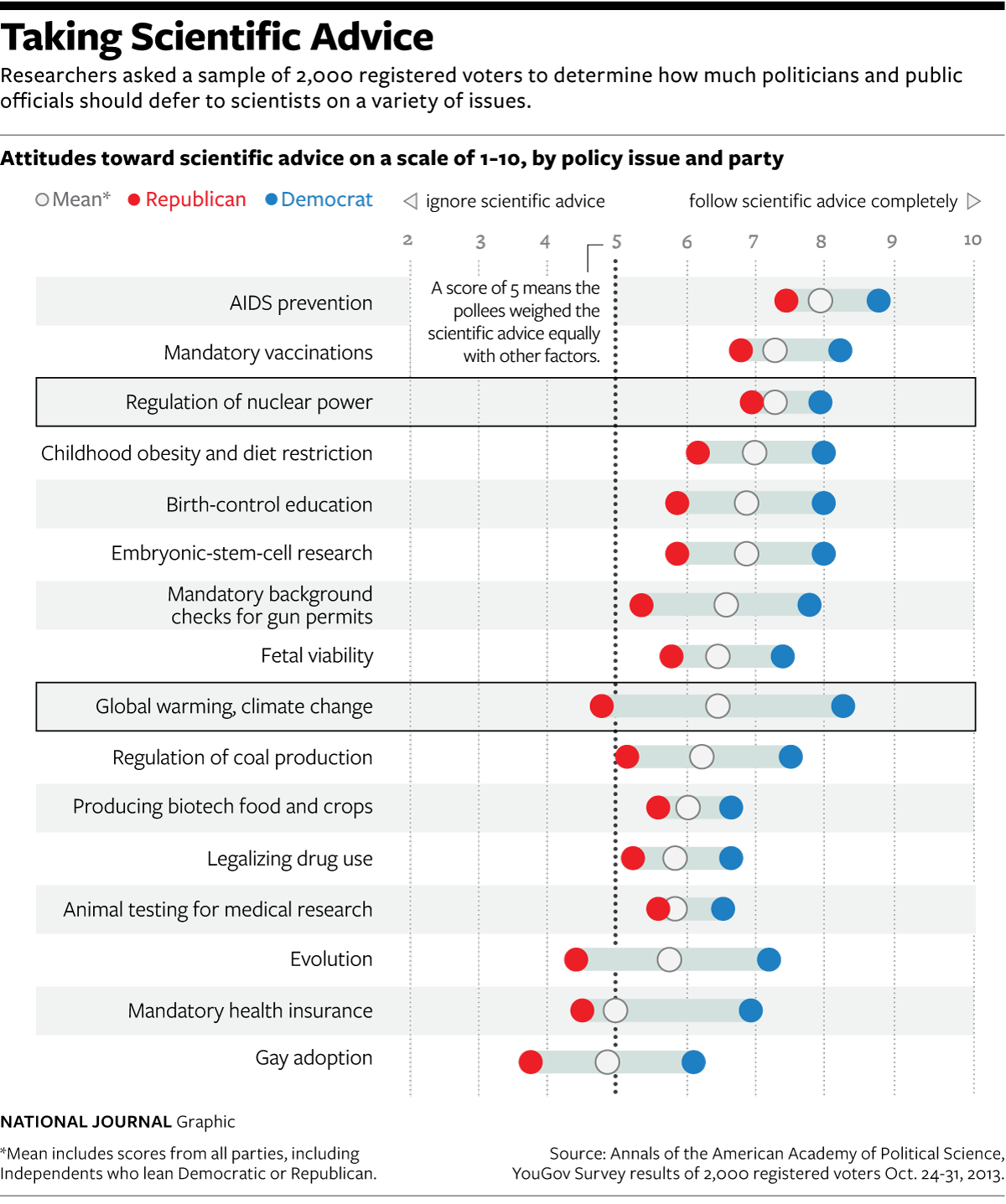 Polarized Views on Science