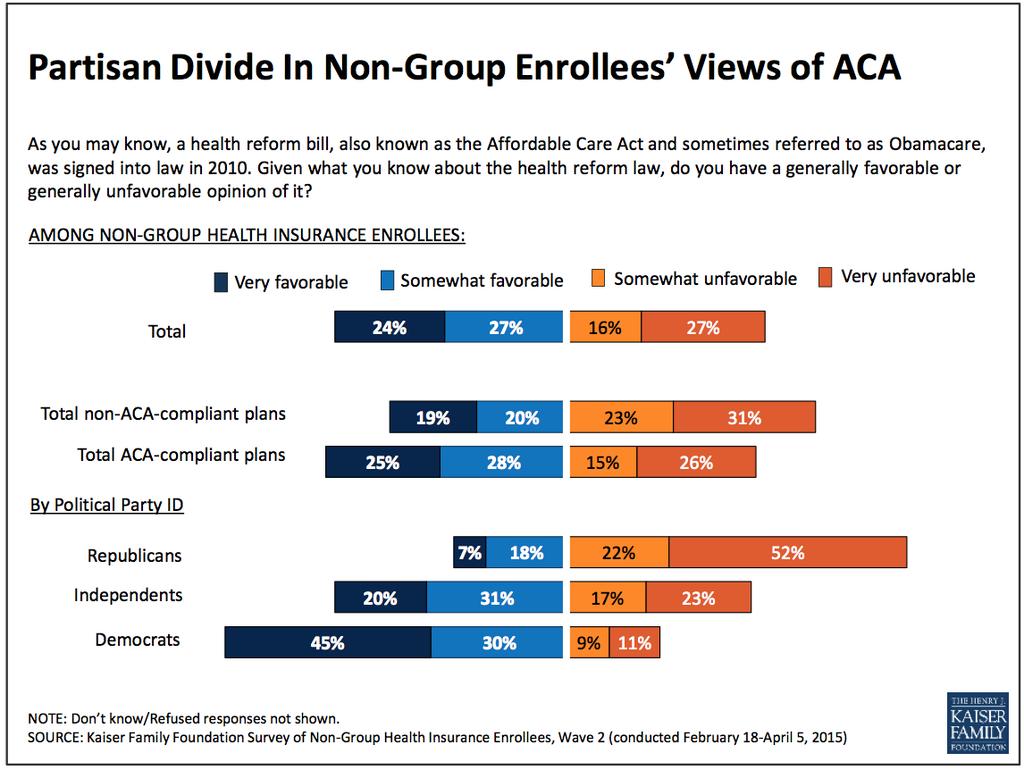 Disliking Obamacare