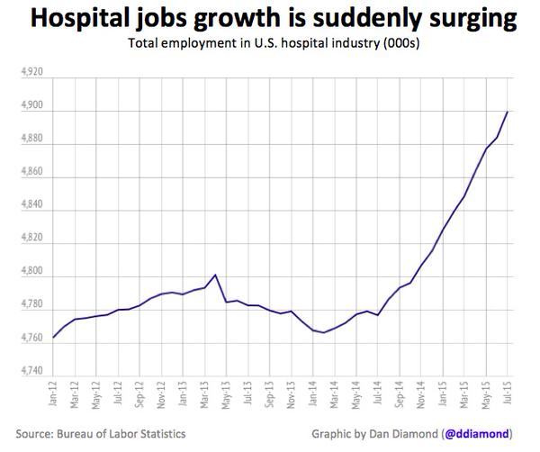 Surge in Hospital Job Growth