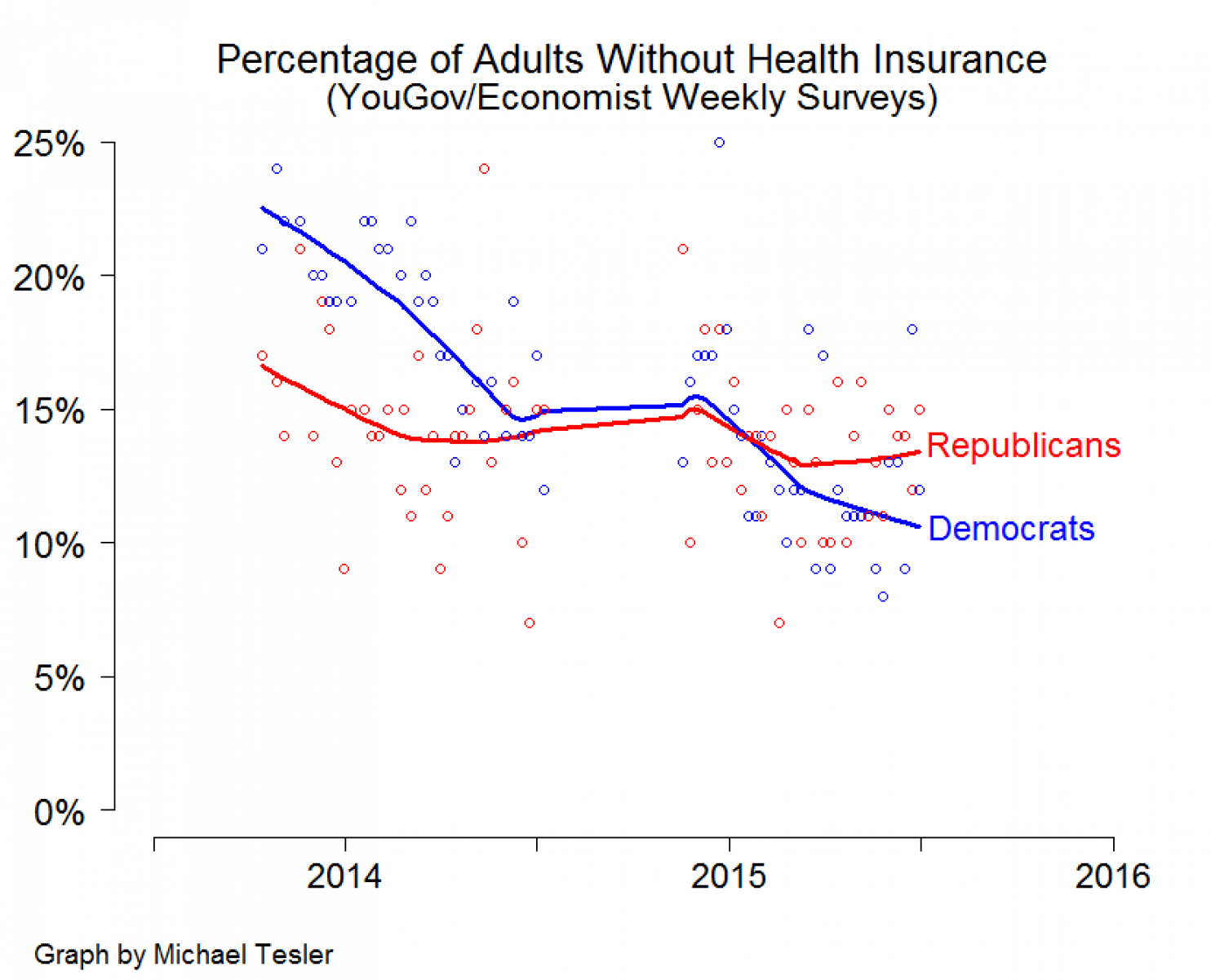 Republicans Hate  Obamacare So Much