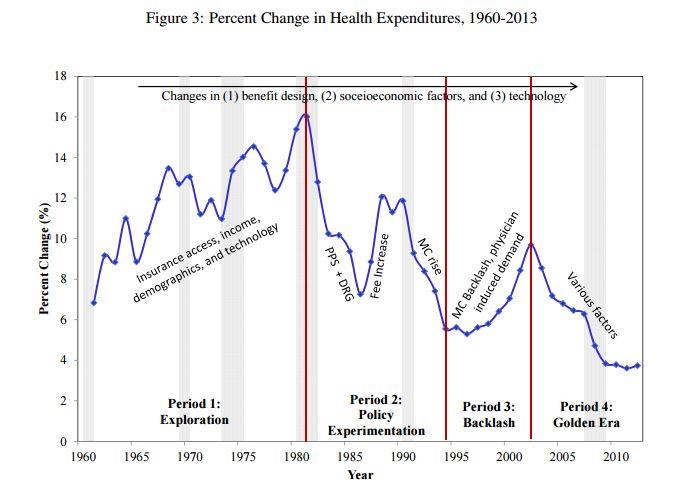 History of Healthcare Costs in One Picture