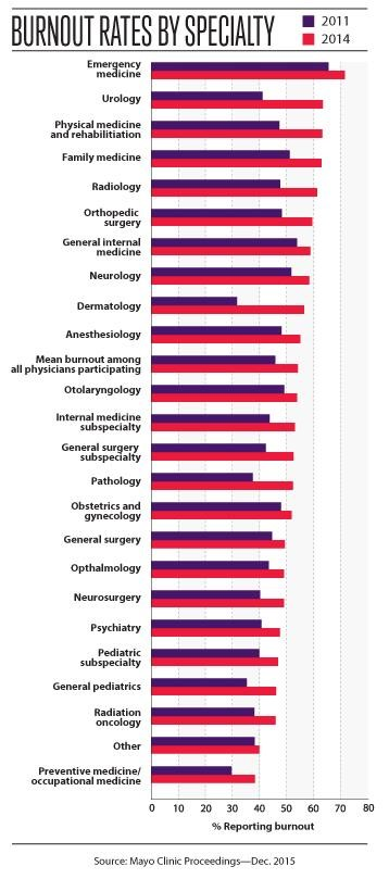 The Majority of Doctors in the Majority of Specialties Are Experiencing Burnout