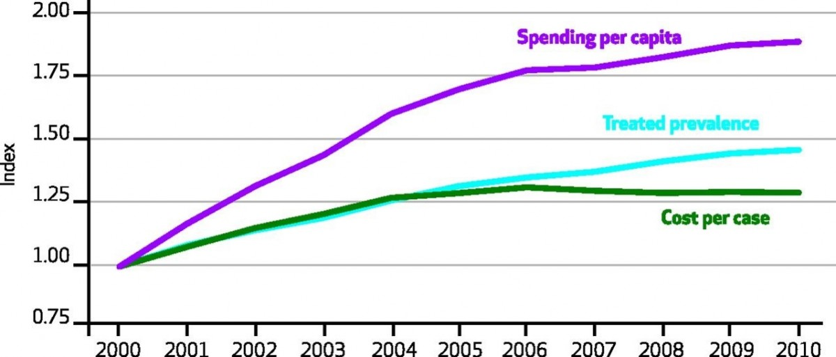 Three Things to Know About Future HC Spending 1