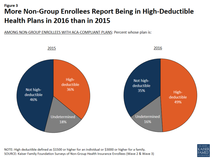If You Don't Have Employer Insurance, You Probably Have a High Deductible 2