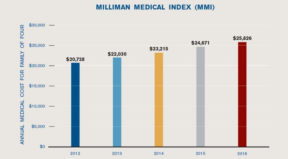 The Relentless Rise of Healthcare Expenditures