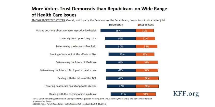 When It Comes to Healthcare, Republicans Have a Trust Problem
