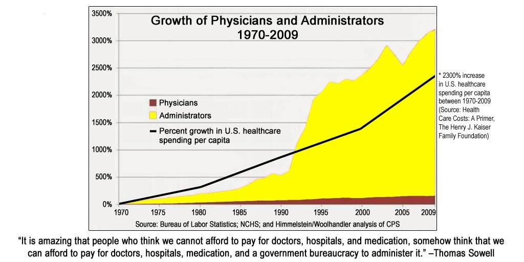 Rise of Healthcare Admin