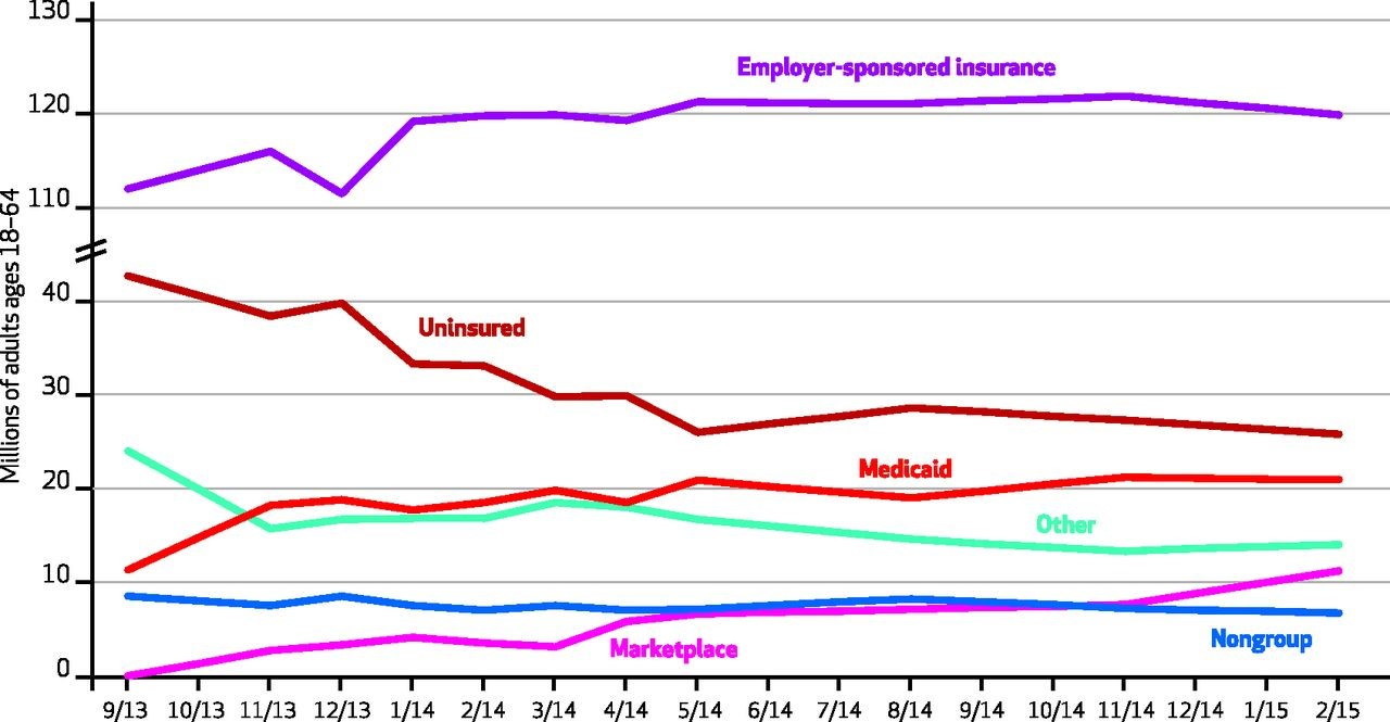 Obamacare Hasn't Killed Employer-Sponsored Health Insurance