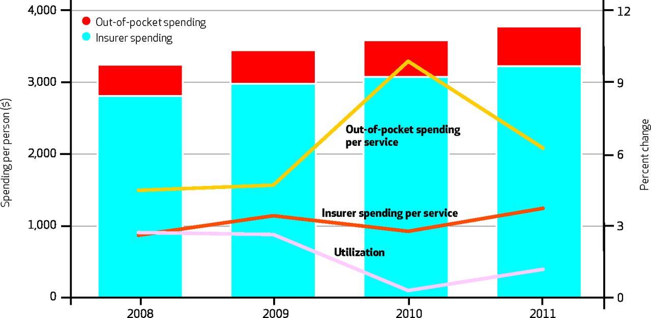 insurer vs oop spending