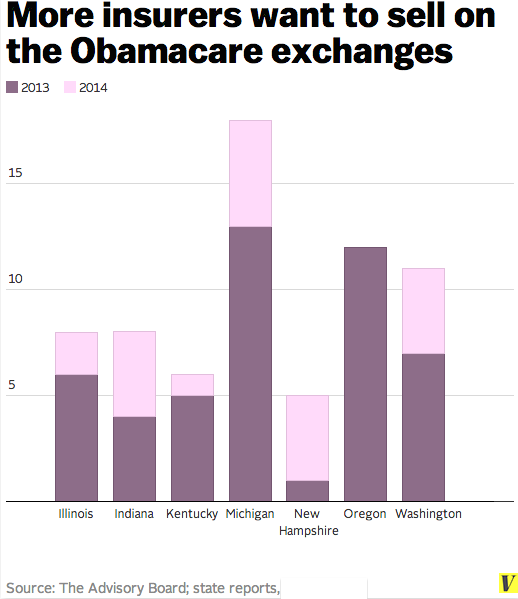 insurers on exchanges