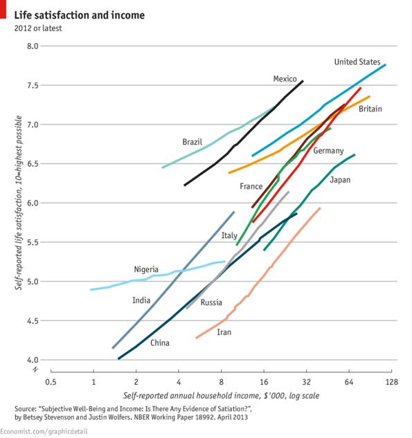 Life Satisfaction & Income