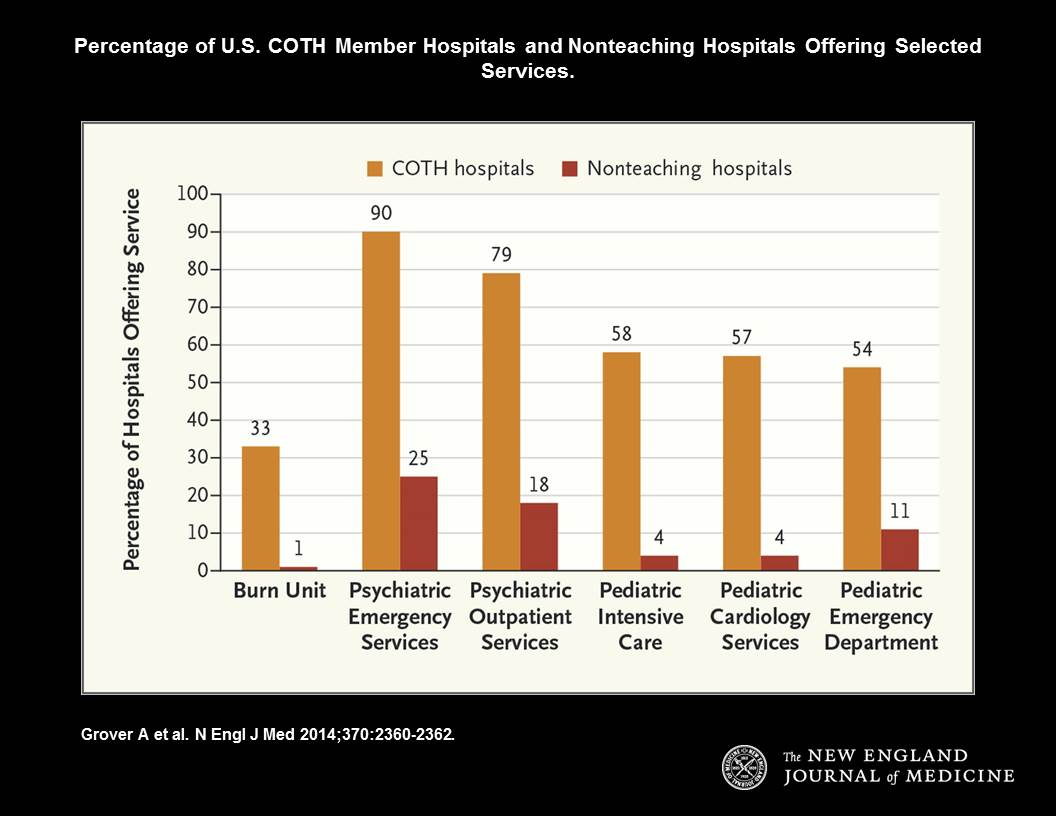 Percentage of U.S. COTH Hospitals and Nonteaching Hospitals