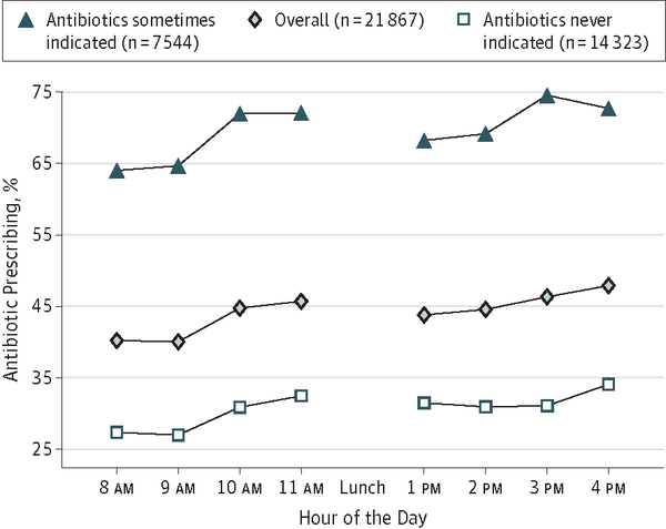 Hidden Psychology of Antibiotic Prescribing