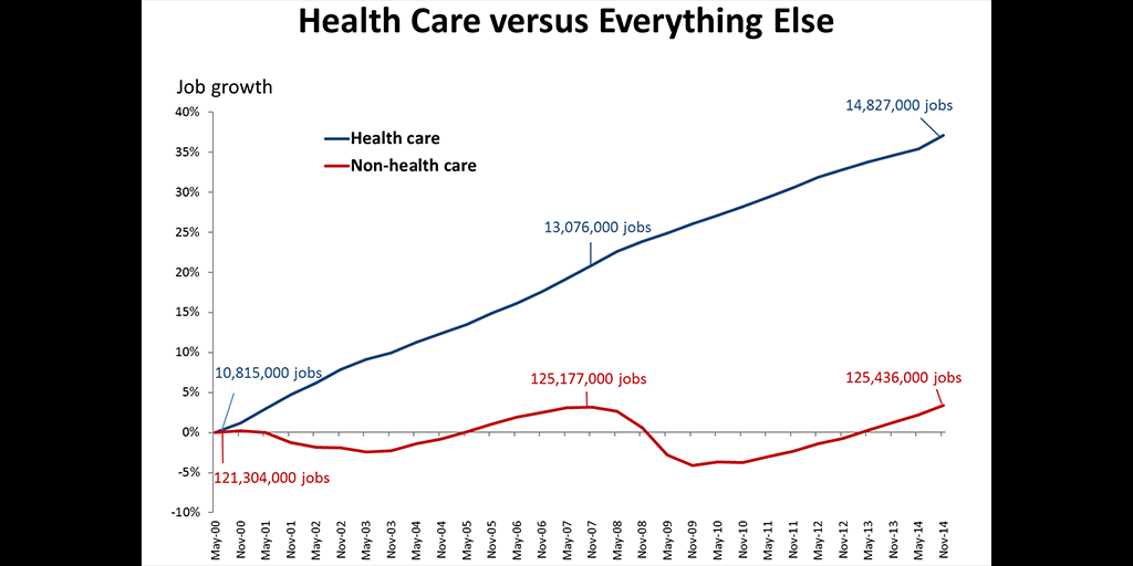 Upside of High Health Care Costs Lots of Jobs