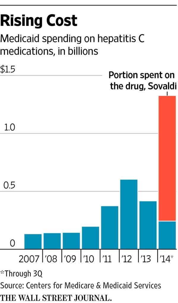 Cost of Hepatitus C Soaring
