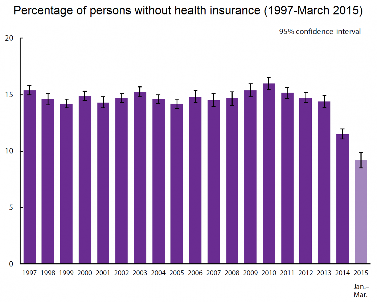 Health Insurance Trends in One Picture