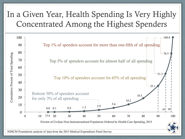 So Few People So Much HC Spending