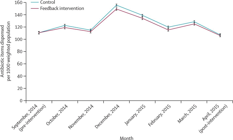 Peer Comparison Can Reduce Antibiotic Prescribing
