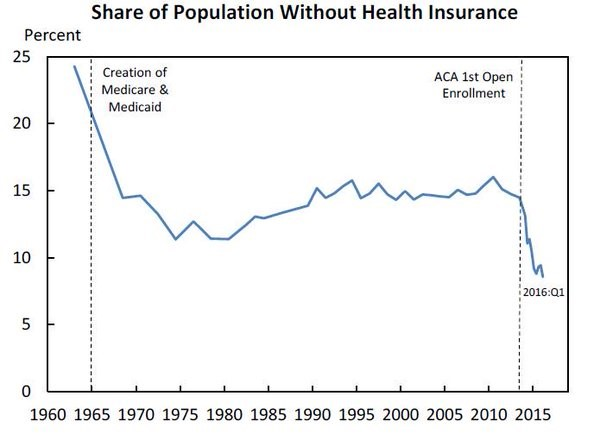 Historic Drop in US Uninsured Rate