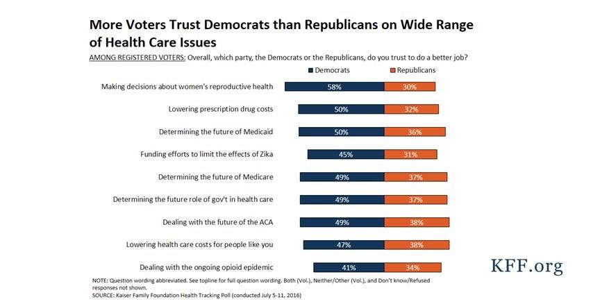 When It Comes to Healthcare, Republicans Have a Trust Problem
