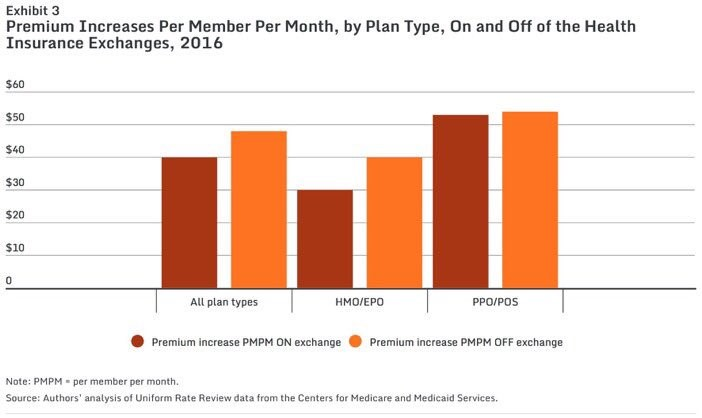 Don't Blame Obamacare for High HC Costs