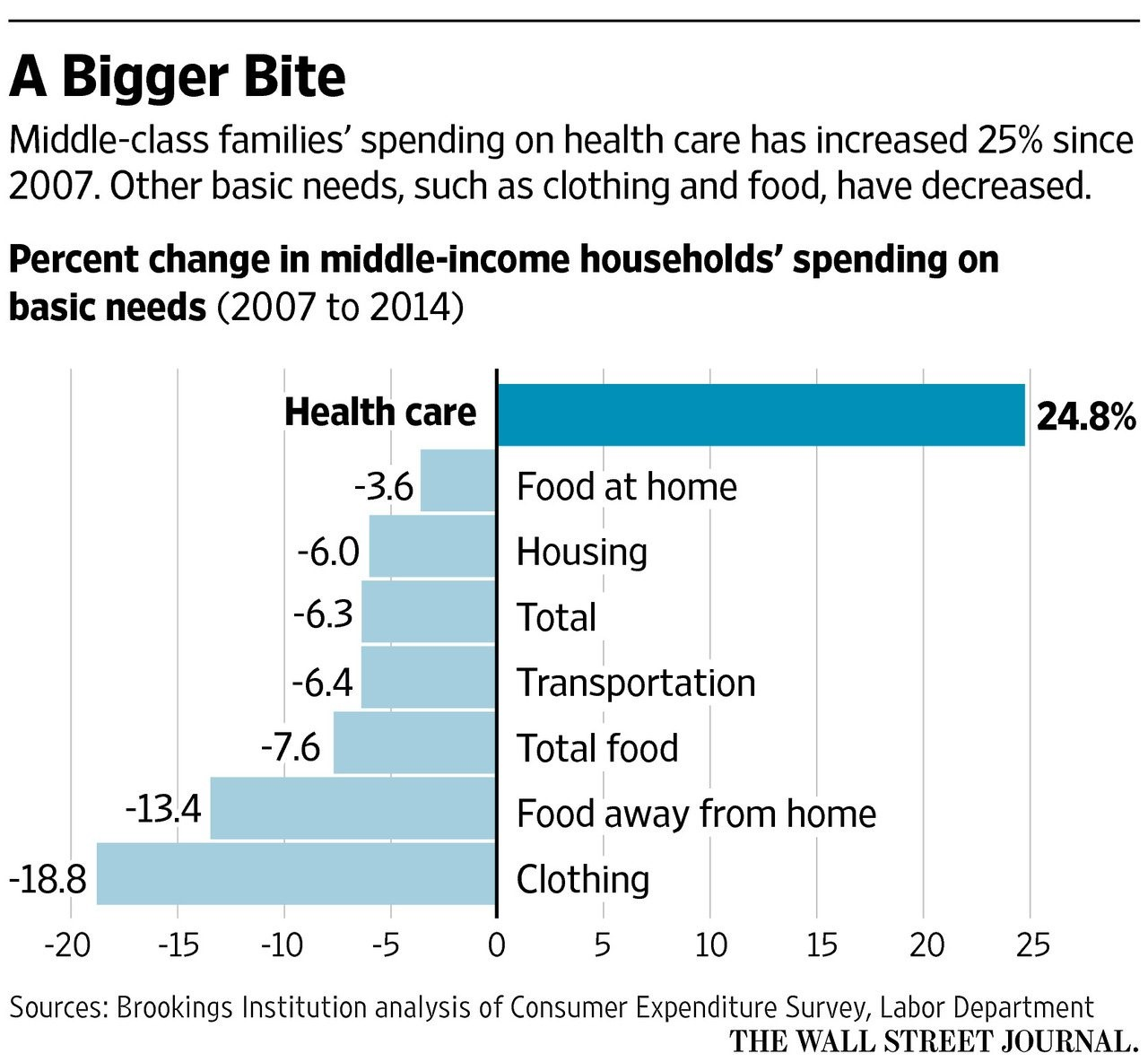 Out Of Control Healthcare Spending