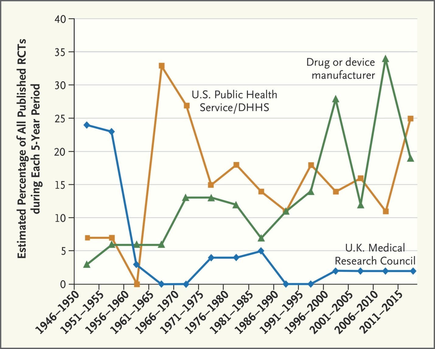 A Two Picture History Of The Randomized Control Trial 1