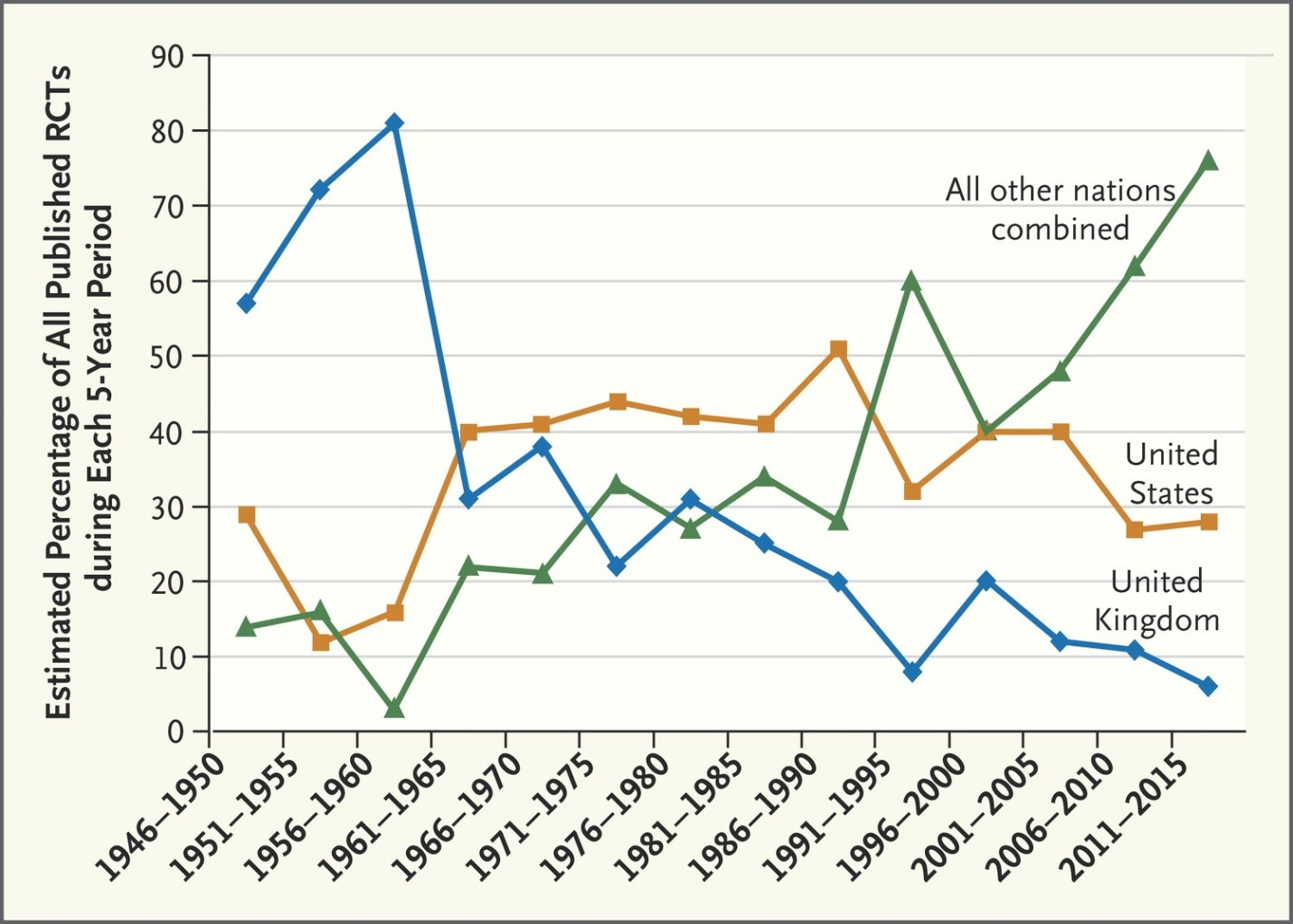 A Two Picture History Of The Randomized Control Trial 2