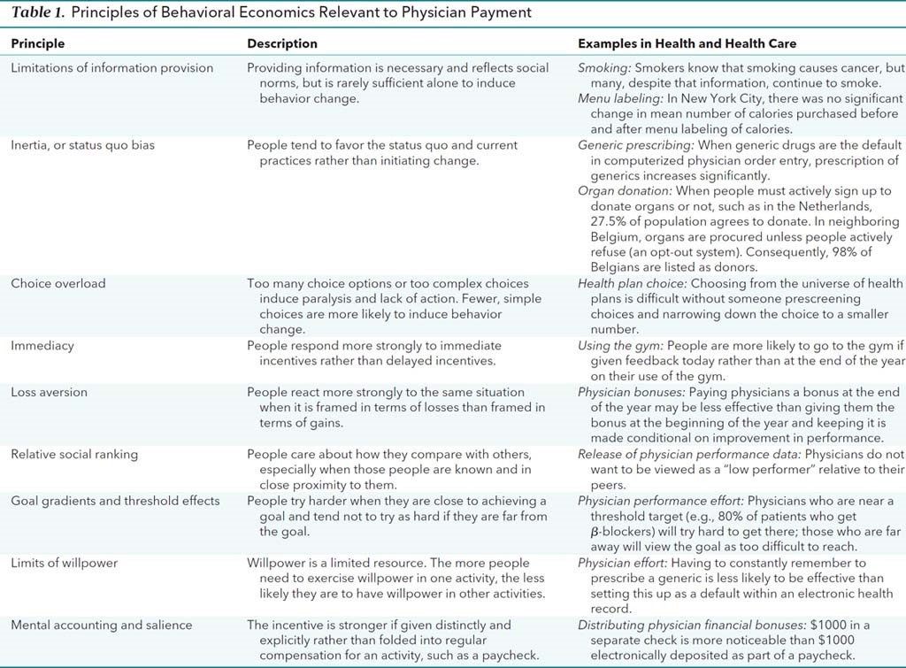 Using Behavioral Economics to Design Smarter Physician Incentives 1