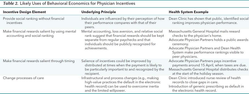Using Behavioral Economics to Design Smarter Physician Incentives 2