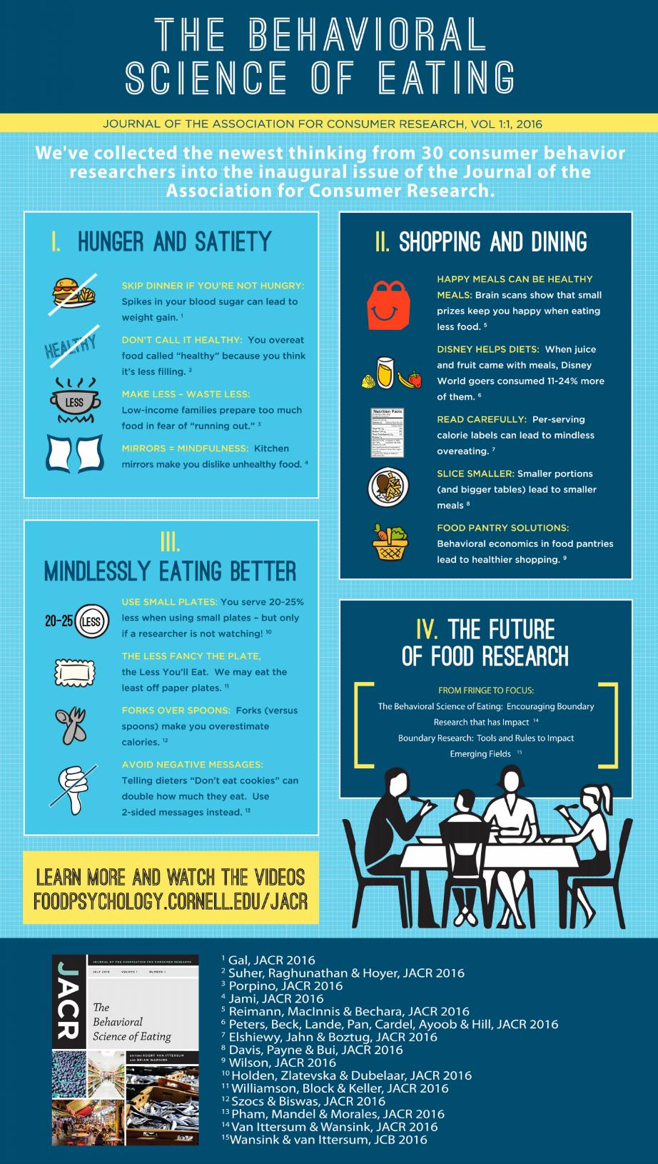 Behavioral Science Of Eating