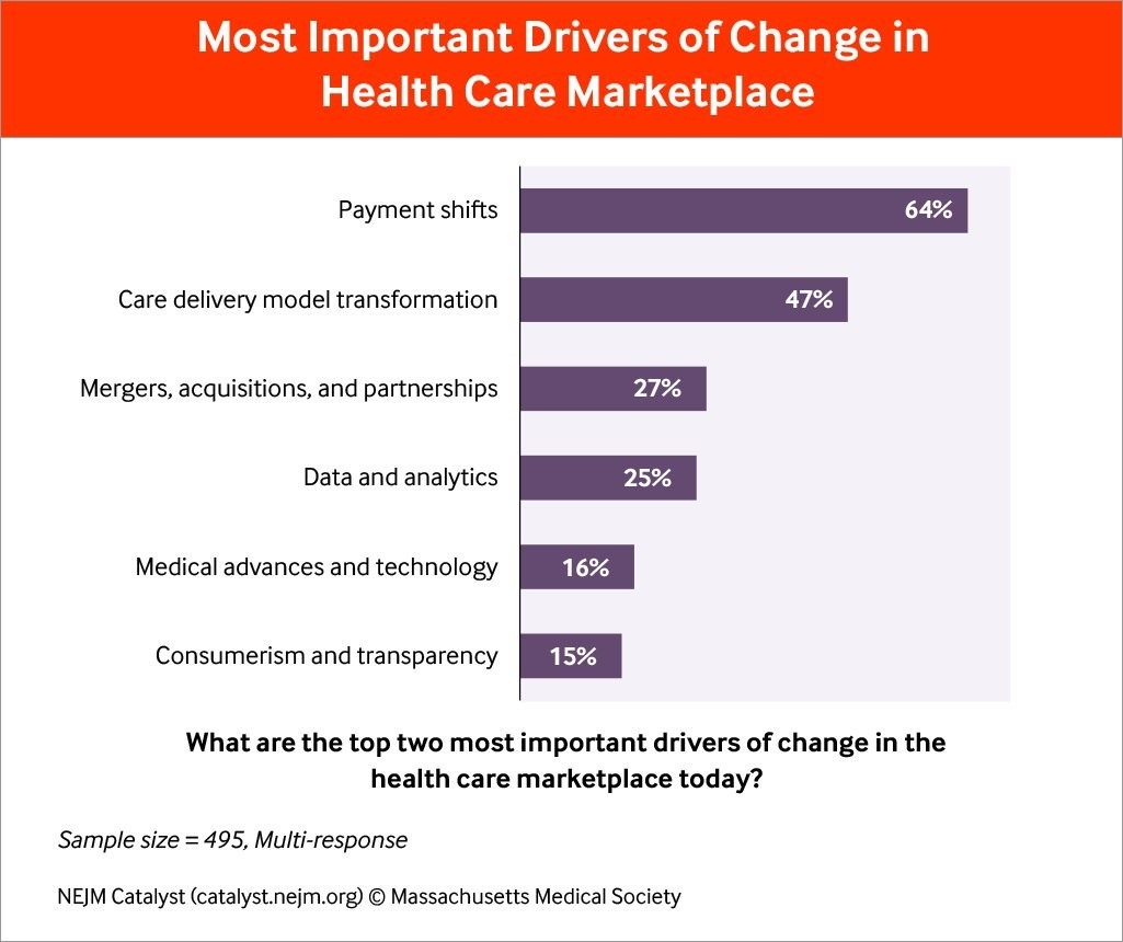 What are The Biggest Forces Driving Change in the Healthcare Marketplace