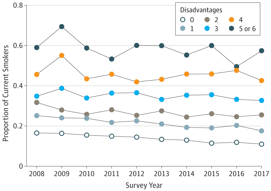 Association of Cumulative Socioeconomic and Health-Related Disadvantage With Disparities in Smoking Prevalence in the United States, 2008 to 2017